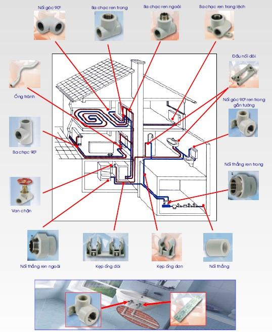 Hệ thống ống nước nhựa chịu nhiệt ppr