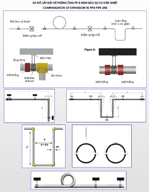Sơ Đồ lắp Đặt hệ thống ống hàn nhiệt
